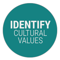 Identify Cultural Values