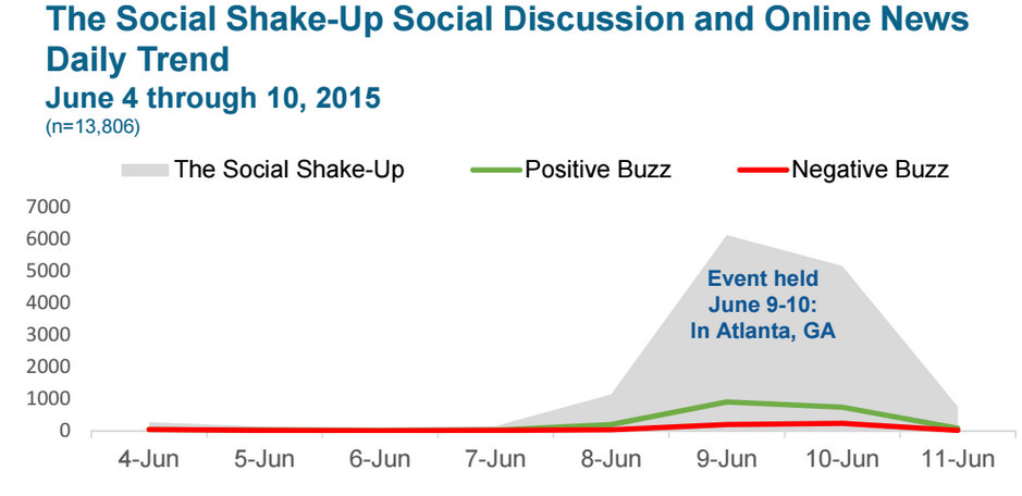 Social Shake-Up Online Discussion