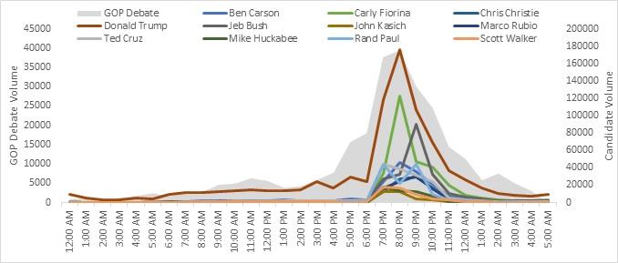 GOP-Debate-Chart