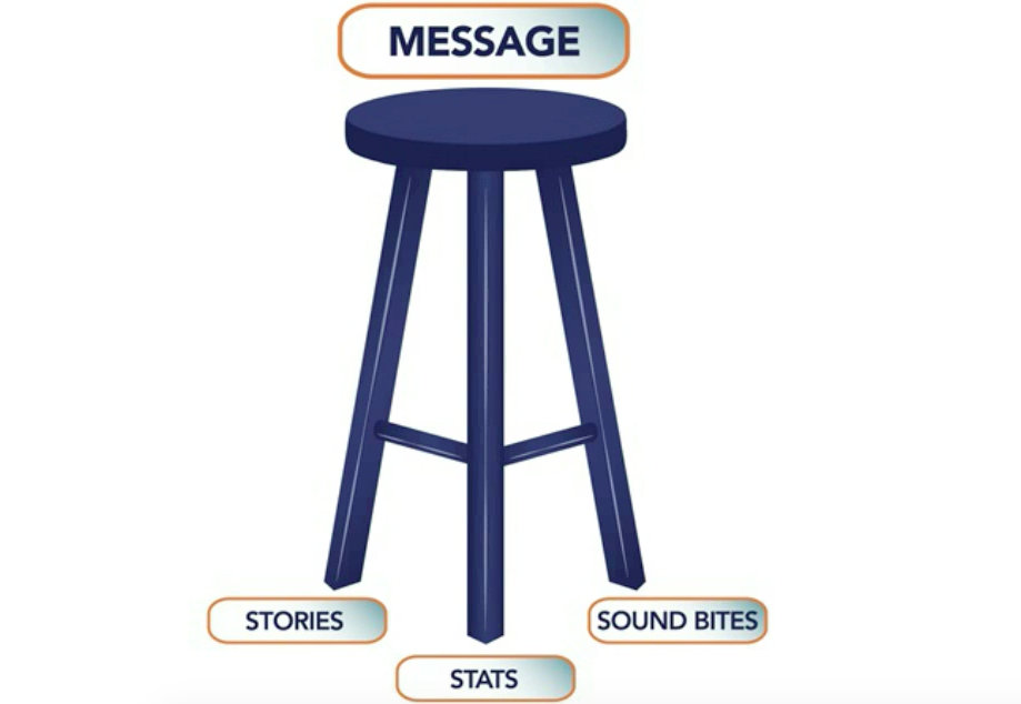 Message Support Stool - Media Interviews