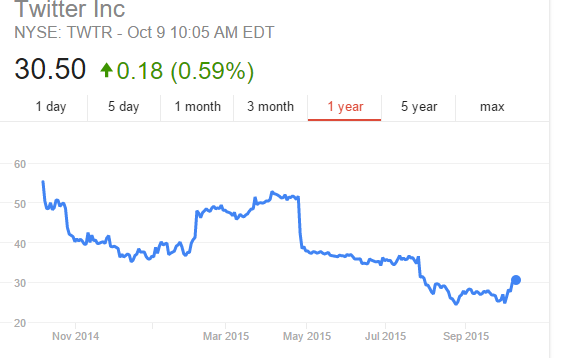 Cision - Twitter stock