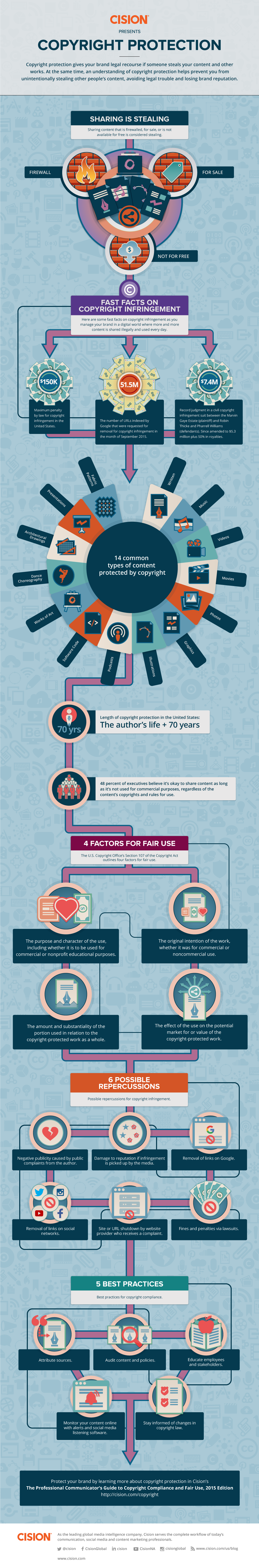 Cision_Copyright-Infographic