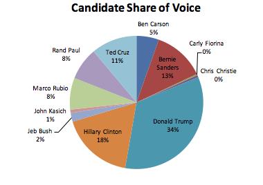 candidateshareofvoice-SOTU