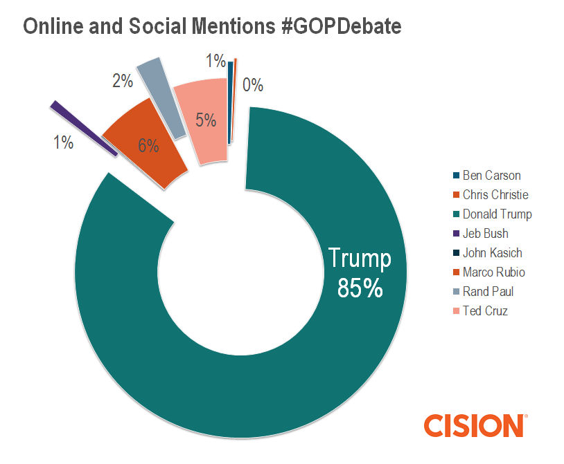 Online and Social Mentions