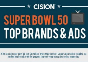 Infographic: Super Bowl 50's Top Brands & Ads