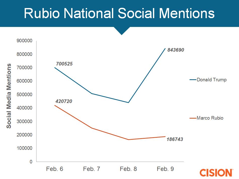 Rubio loss