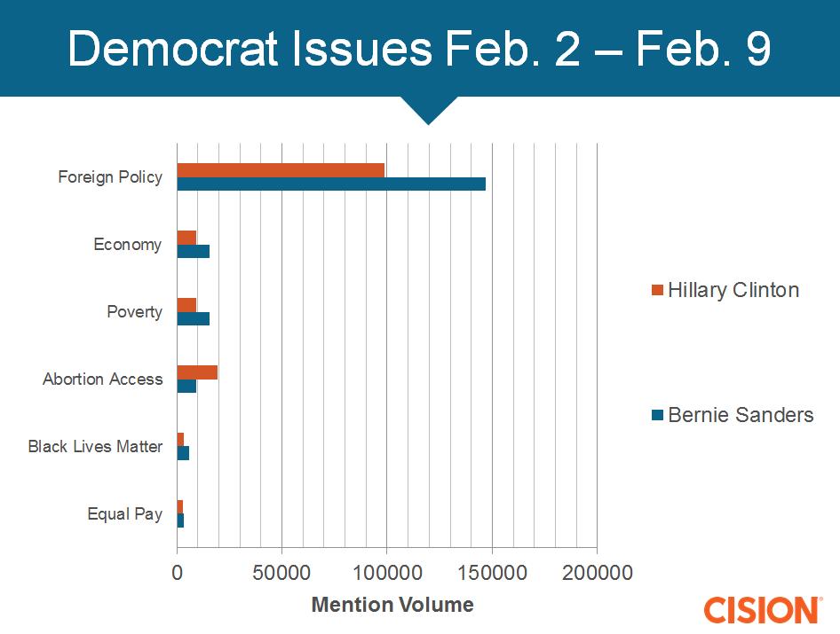 Democrat-issues
