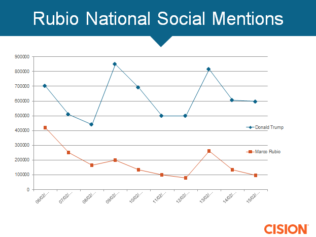rubio national