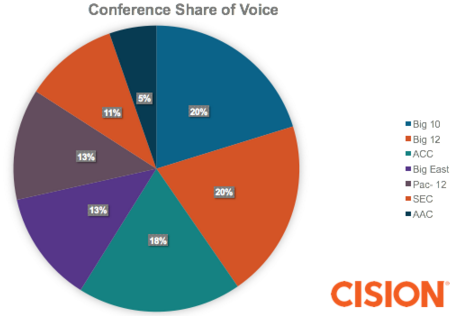 Social Media Listening - Top Conferences Share of Voice