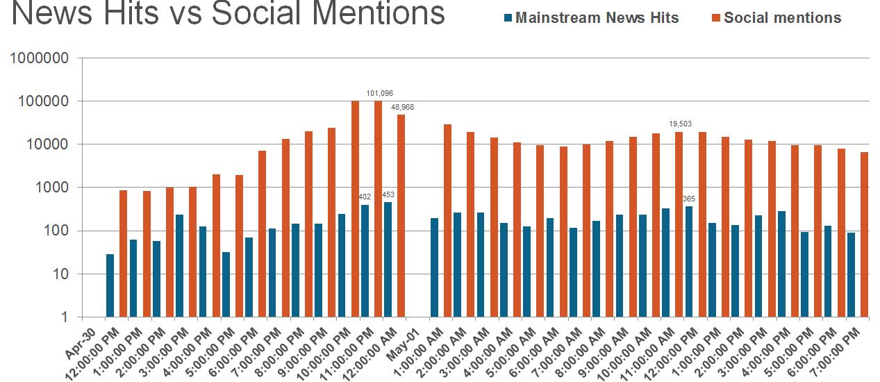 news vs social