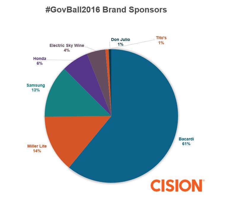 govball-brandsponsors