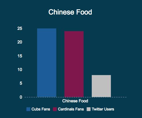 ChineseFoodChart