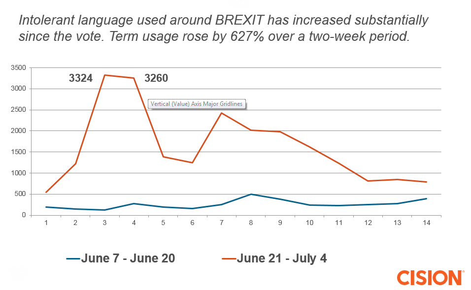 Brexit-language-graph