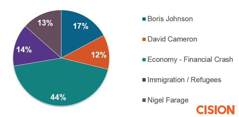 Brexit-graph