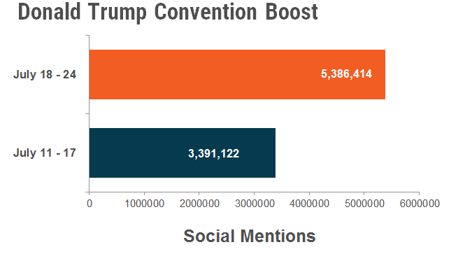 Trump convention boost