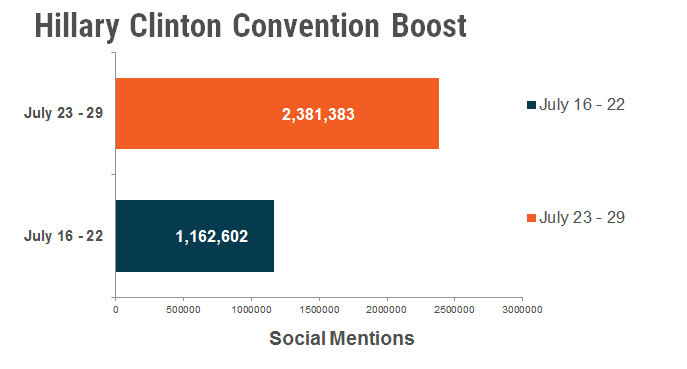 hillary convention boost