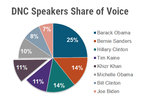 DNC Speakers - finals
