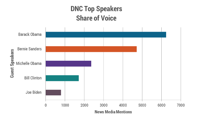 dnc-top-speakers