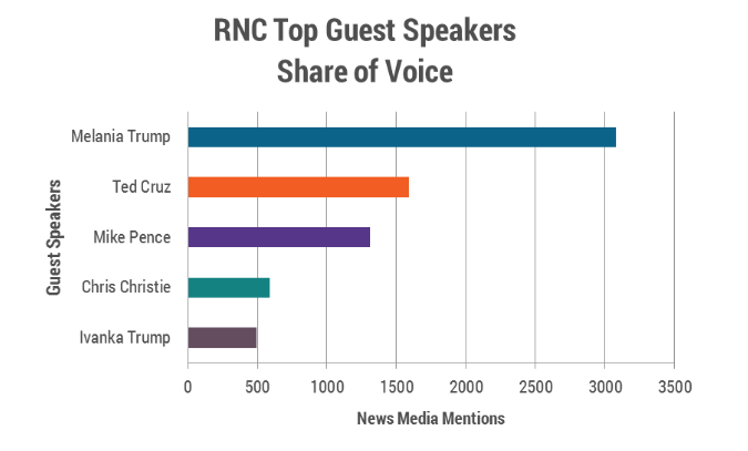 rnc-guest-speakers