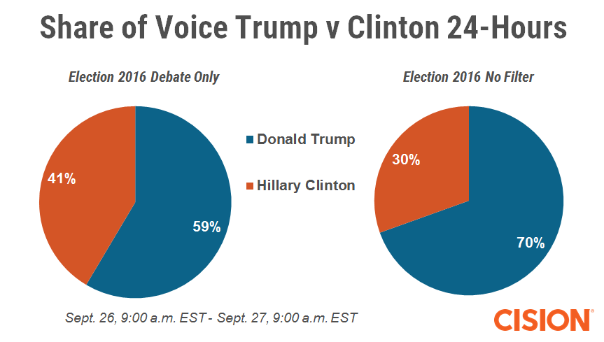 Share of voice debate v no filter