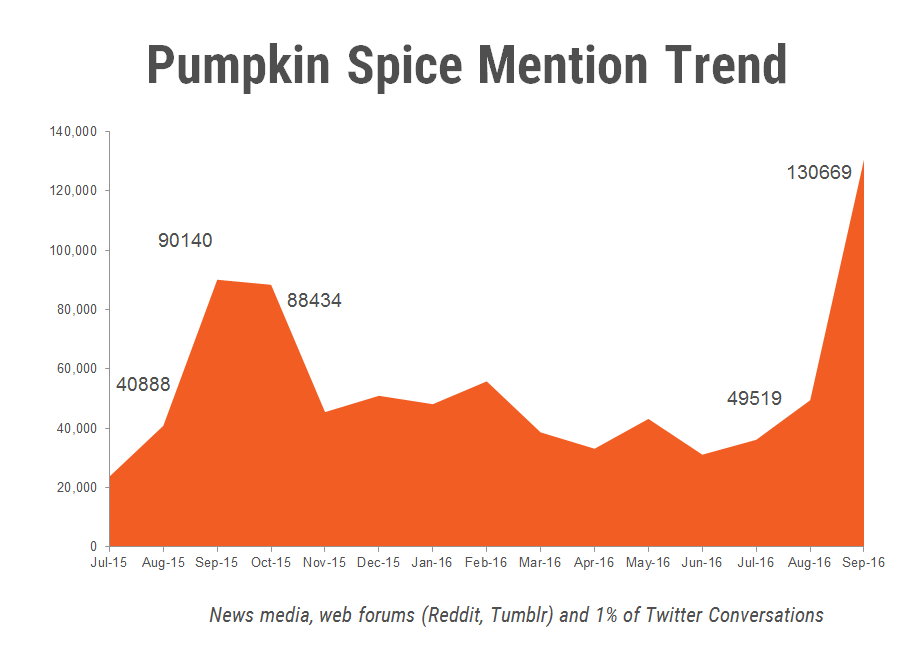 pumpkin spice mention trends