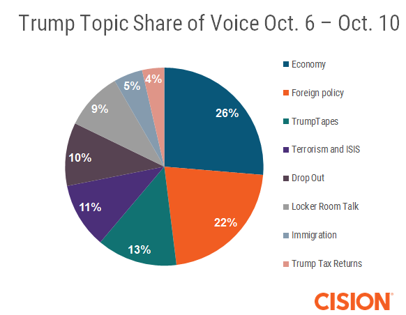 topic sov - trump oct 6 - 10