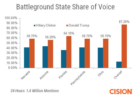 Share of voice battleground