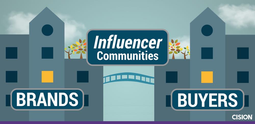 Influencer Communities Building Bridges Between Brands and Buyers Purple