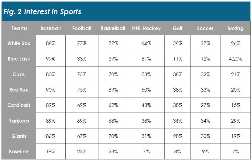 Sports- interest