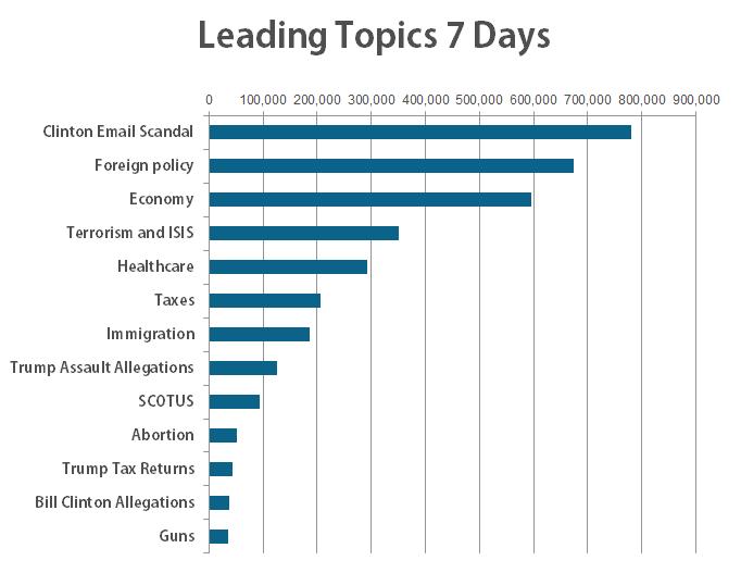 leading topics
