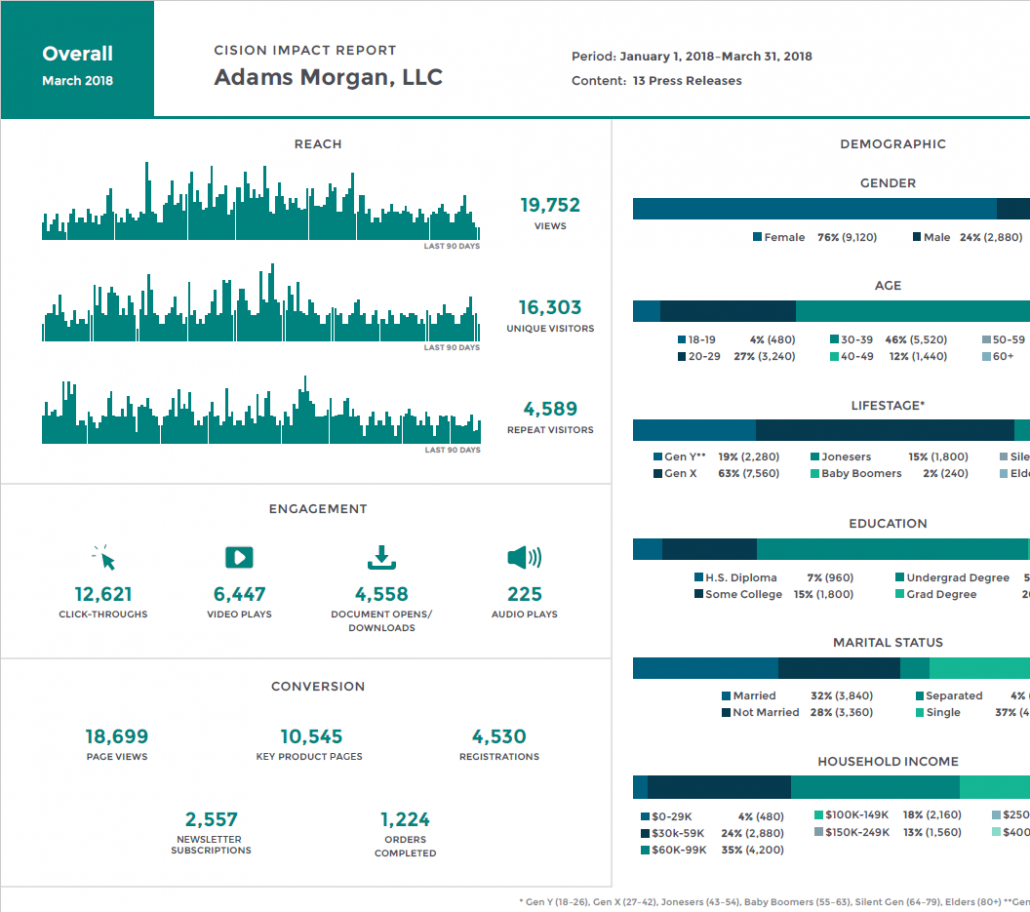 Cision Impact Report