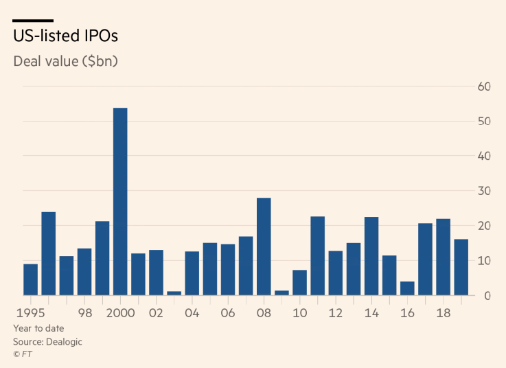 FT: Top NYSE trader readies for Uber IPO scrum - Citadel