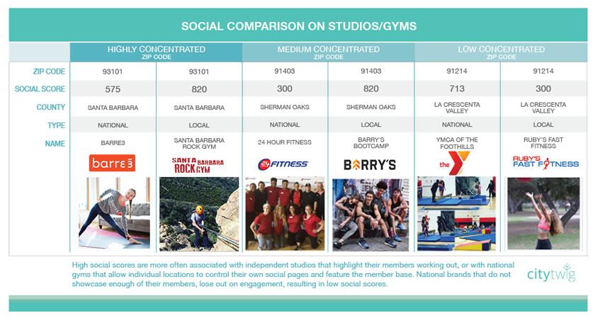 fitness studios comparison