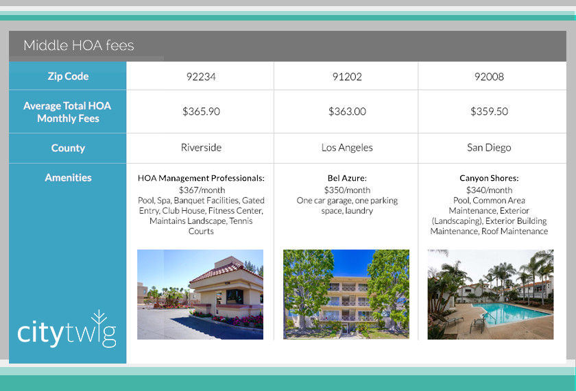 HOA fees middle