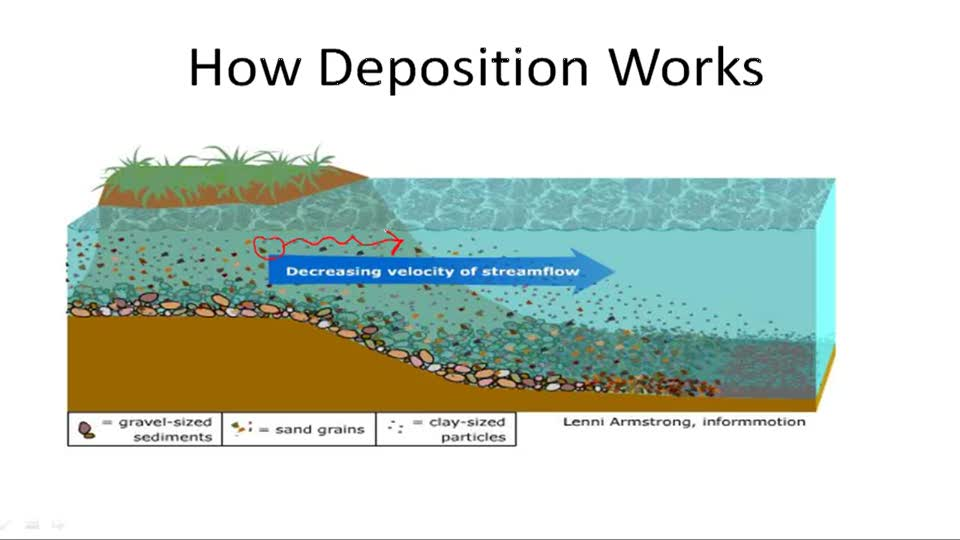 Erosion and deposition 1501909836 4 video earth for Soil definition science