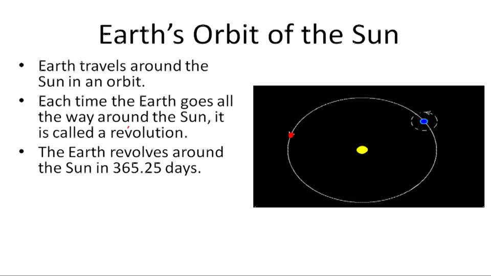 The Earth's Movement in Space - Example 1