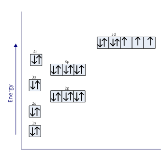 Braingenie drawing electron configurations with aufbauorbital diagram ccuart Choice Image