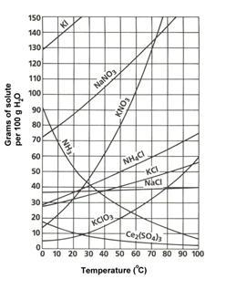 Description: http://www.saskschools.ca/curr_content/chem30_05/graphics/4_graphics/sol_curve.jpg