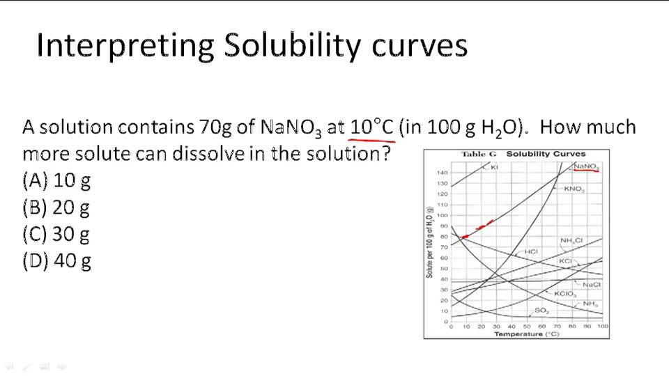 Solubility Video Chemistry – Solubility Curves Worksheet