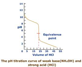 Description: http://images.tutorvista.com/content/ionic-equilibrium/titration-curve-weak-base-strong-acid.gif