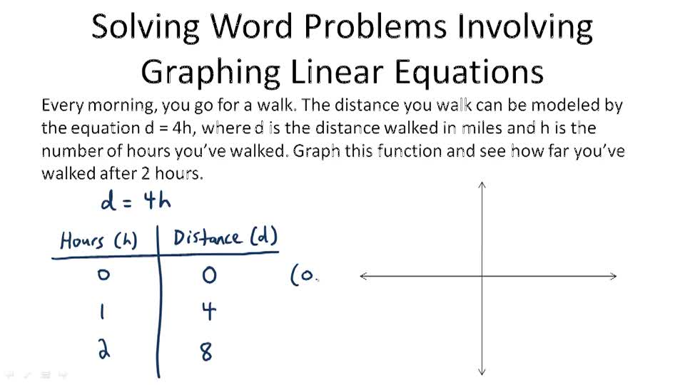 Problem Solving with Linear Graphs Video Algebra – Function Word Problems Worksheet