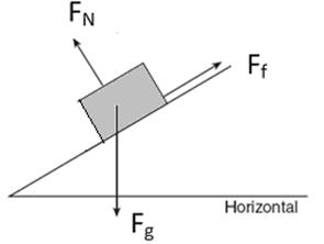 Braingenie drawing and interpreting free body diagrams for incline if the box is at rest the net force acting on it is equal to ccuart Choice Image
