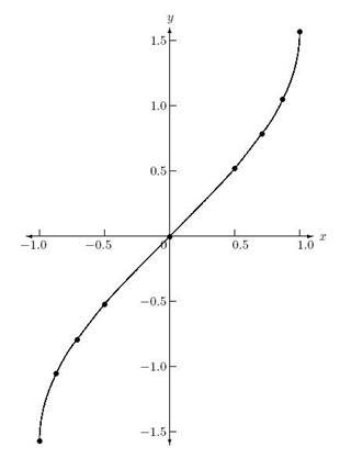 Description: http://www.mathamazement.com/images/Pre-Calculus/04_Trigonometric-Functions/04_07_Inverse-Trigonometric-Functions/arcsine.JPG