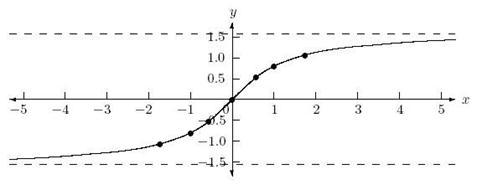 Description: graph of arctan x