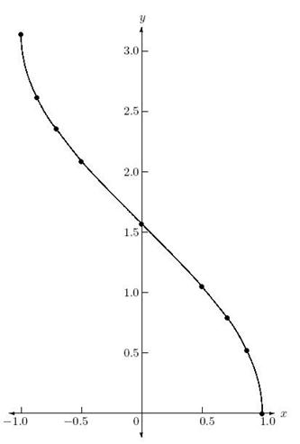 Description: graph of arccos x