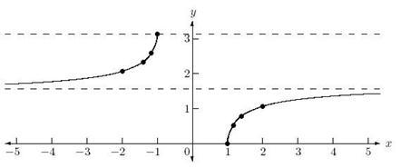 Description: graph of arcsec x