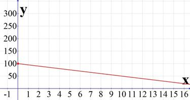 Description: -5x+100.jpg