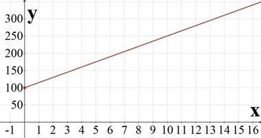 Description: 15x+100.jpg