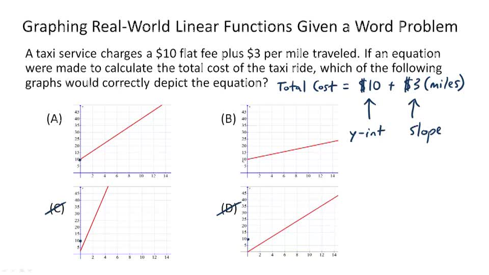 Problem Solving with Linear Graphs ( Video ) | Algebra ...