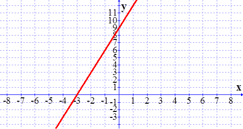 Braingenie Writing Standard Form Given The Graph Of The Line